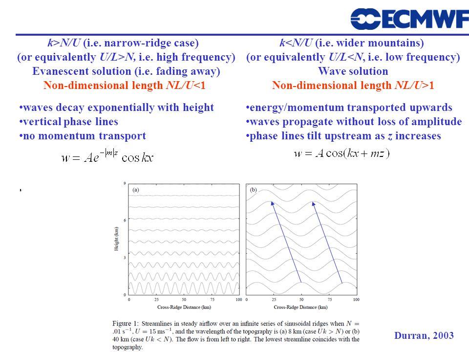 k>N/U (i.e. narrow-ridge case) (or equivalently U/L>N, i.e. high frequency) Evanescent solution (i.e. fading away) Non-dimensional length NL/U<1 k<N/U