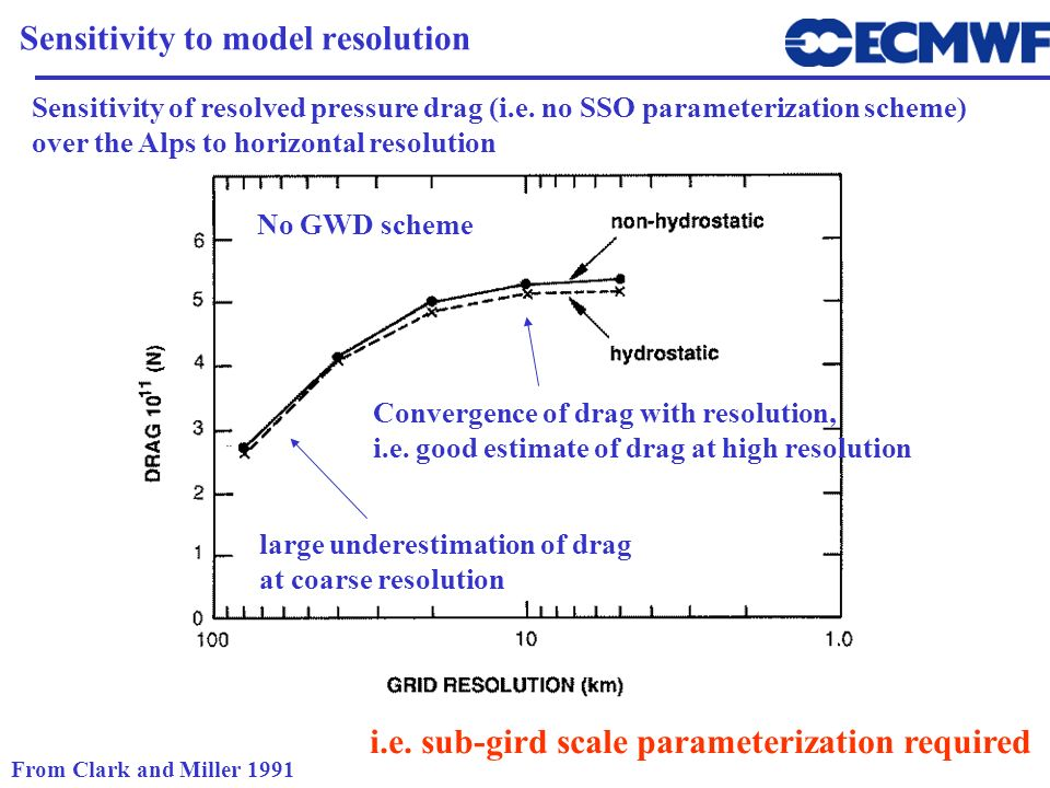 Sensitivity to model resolution From Clark and Miller 1991 Sensitivity of resolved pressure drag (i.e. no SSO parameterization scheme) over the Alps t