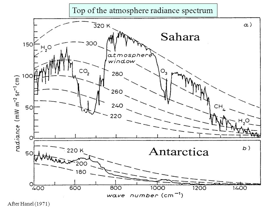 Mechanism for gaseous absorption Radiance spectra measured at the top of the atmosphere show large variations in energy emitted upwards.