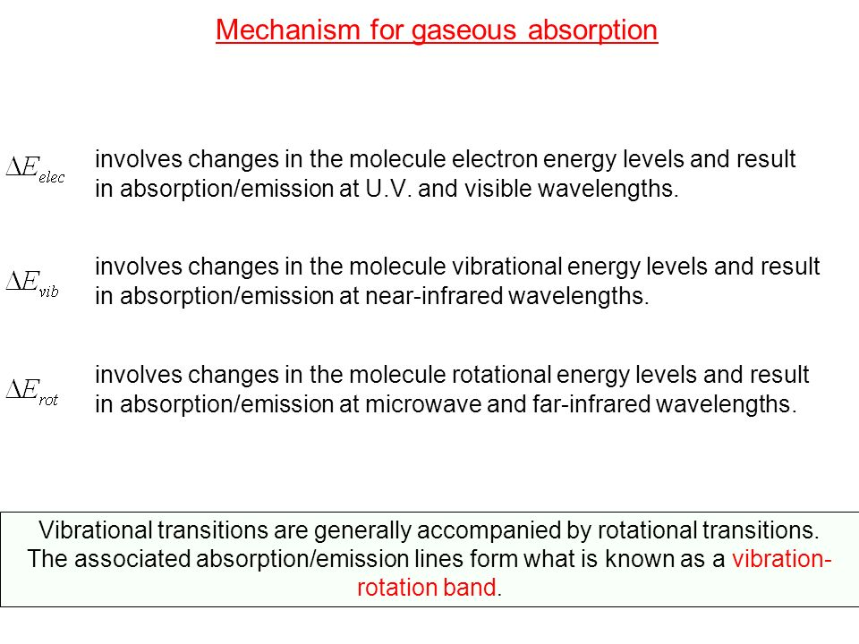 Mechanism for gaseous absorption involves changes in the molecule electron energy levels and result in absorption/emission at U.V. and visible wavelen