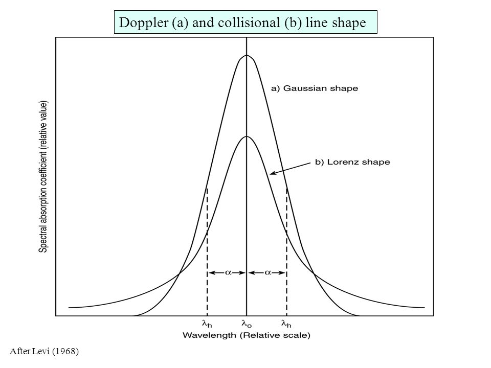 Gaseous absorption: line shape and absorption coefficient Collisions are the major cause of broadening in the troposphere while Doppler broadening is the dominant effect in the stratosphere.