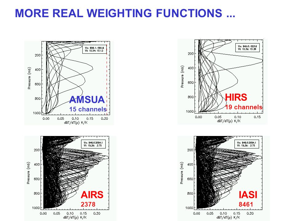 MORE REAL WEIGHTING FUNCTIONS... AMSUA 15 channels HIRS 19 channels AIRS 2378 IASI 8461