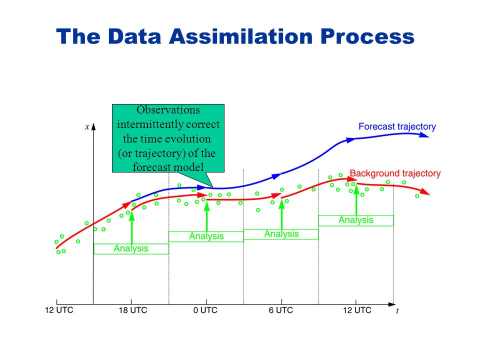 The Data Assimilation Process Observations intermittently correct the time evolution (or trajectory) of the forecast model