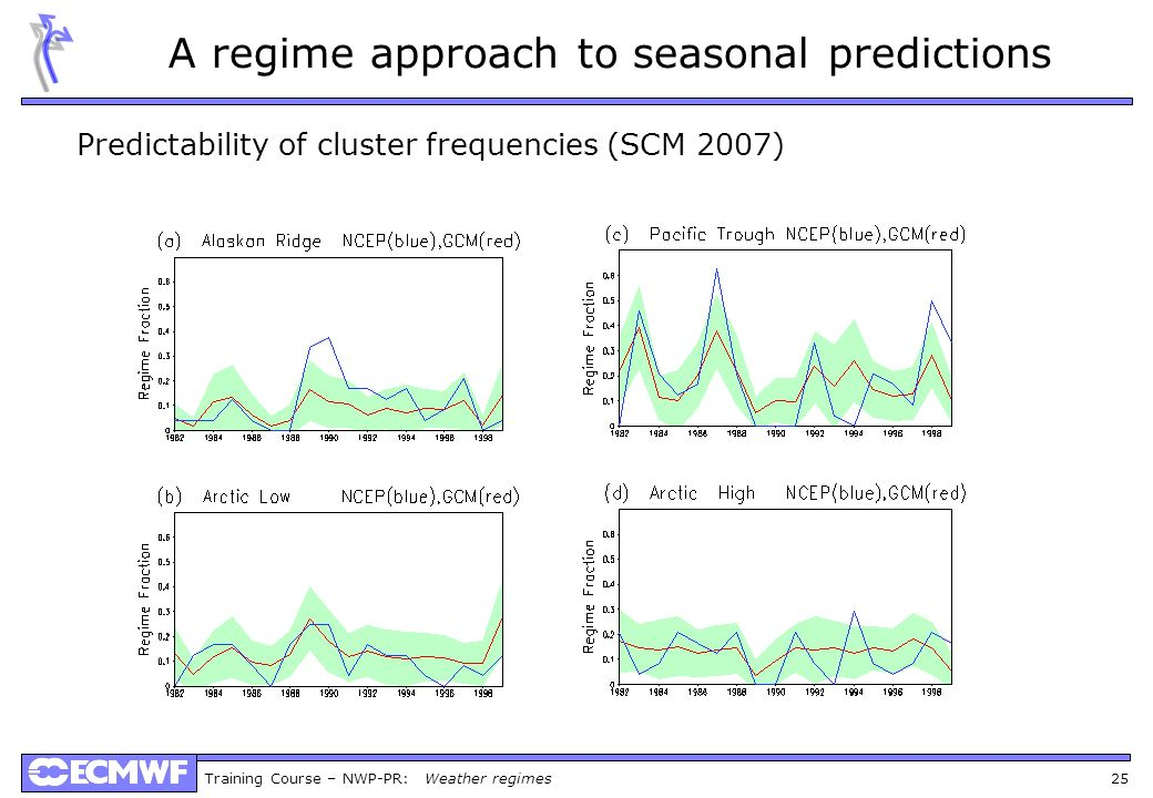 Training Course – NWP-PR: Weather regimes 25 A regime approach to seasonal predictions Predictability of cluster frequencies (SCM 2007)