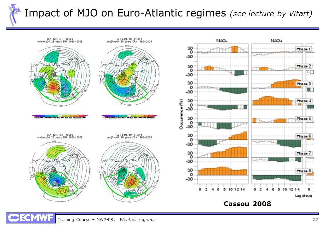 Training Course – NWP-PR: Weather regimes 27 Impact of MJO on Euro-Atlantic regimes (see lecture by Vitart) Cassou 2008