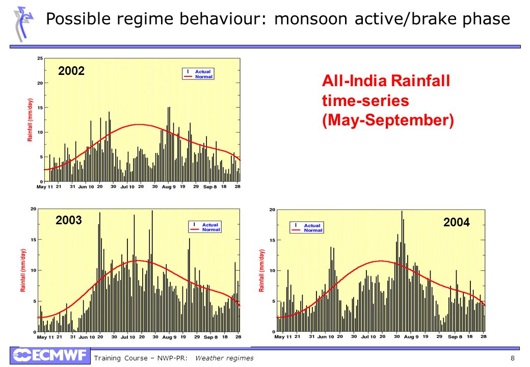 Training Course – NWP-PR: Weather regimes 8 2002 2004 2003 All-India Rainfall time-series (May-September) Possible regime behaviour: monsoon active/br