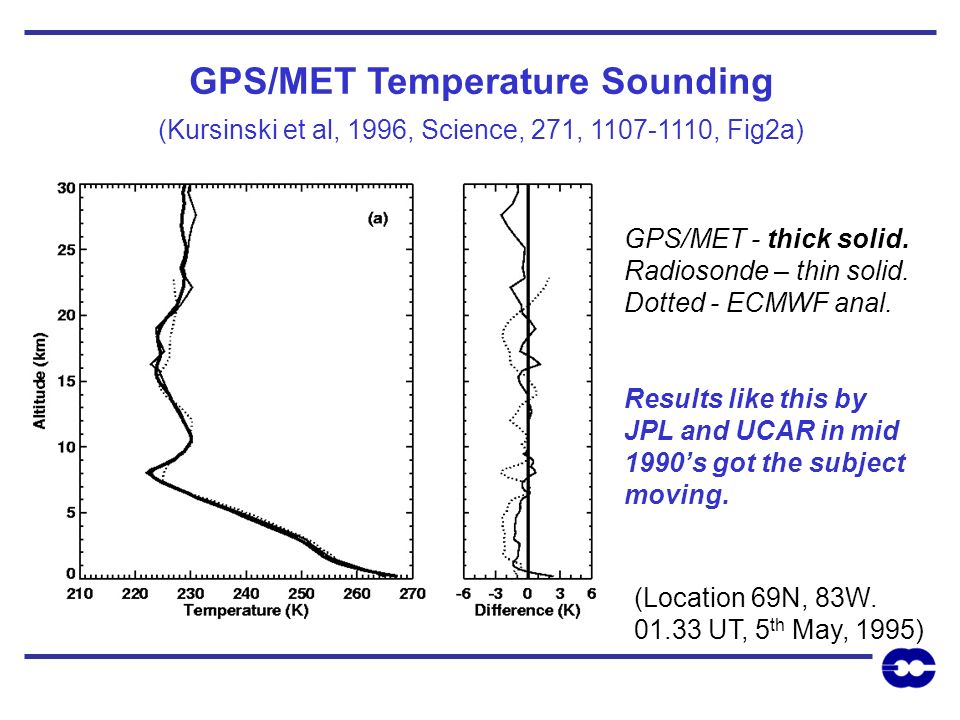 GPS/MET Temperature Sounding (Kursinski et al, 1996, Science, 271, 1107-1110, Fig2a) GPS/MET - thick solid. Radiosonde – thin solid. Dotted - ECMWF an