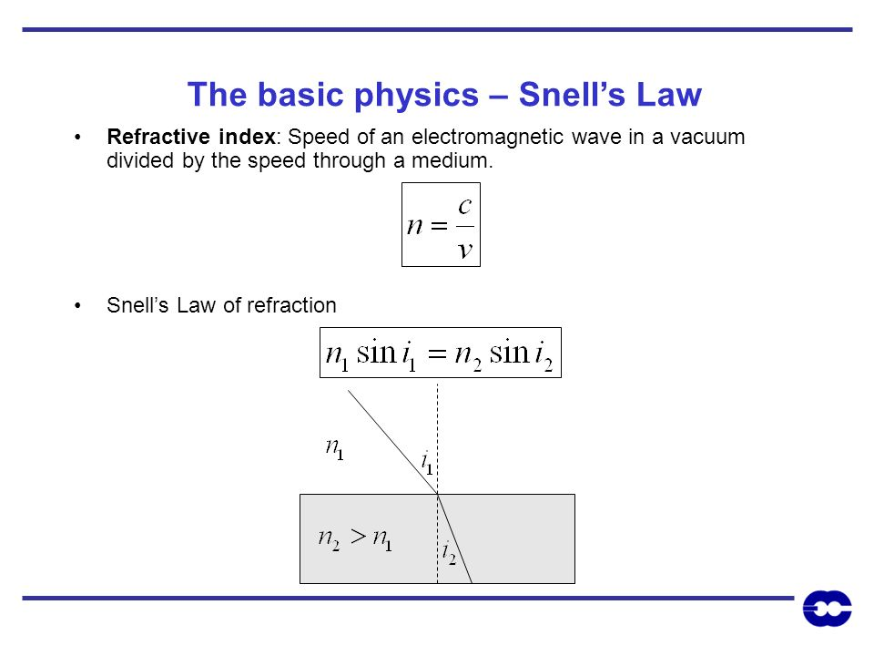 The basic physics – Snells Law Refractive index: Speed of an electromagnetic wave in a vacuum divided by the speed through a medium. Snells Law of ref