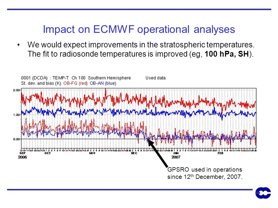 Impact on ECMWF operational analyses We would expect improvements in the stratospheric temperatures. The fit to radiosonde temperatures is improved (e