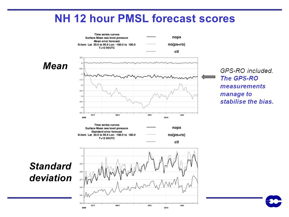 NH 12 hour PMSL forecast scores GPS-RO included. The GPS-RO measurements manage to stabilise the bias. Mean Standard deviation
