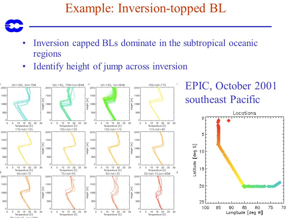 Example: Inversion-topped BL Inversion capped BLs dominate in the subtropical oceanic regions Identify height of jump across inversion EPIC, October 2