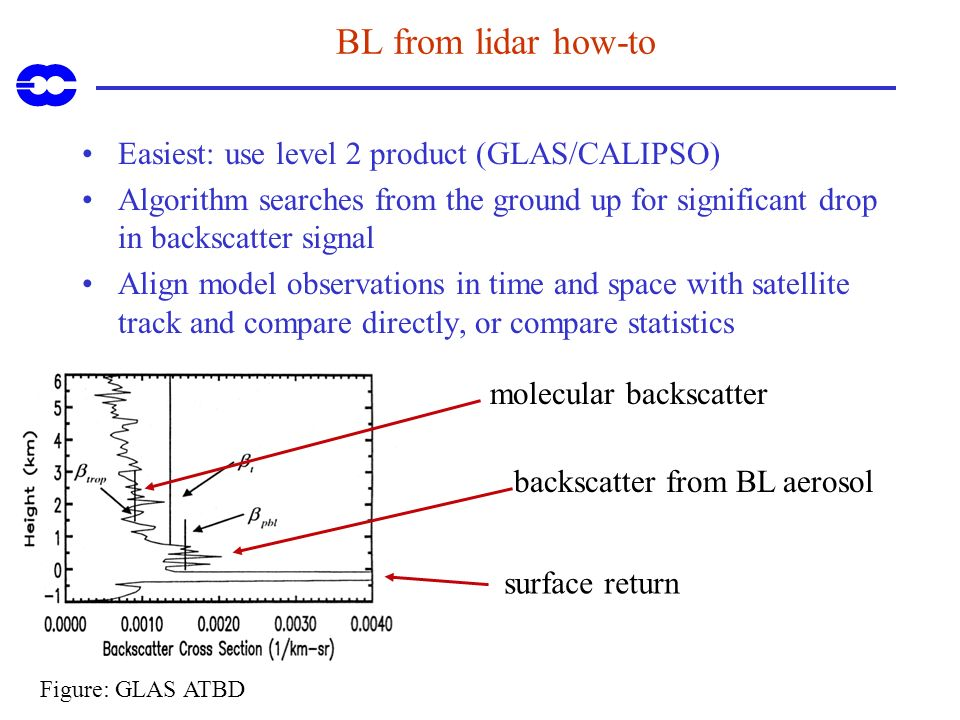 BL from lidar how-to Easiest: use level 2 product (GLAS/CALIPSO) Algorithm searches from the ground up for significant drop in backscatter signal Alig