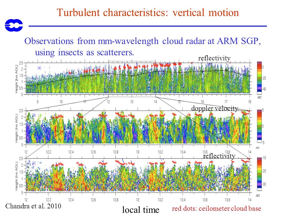 Turbulent characteristics: vertical motion Observations from mm-wavelength cloud radar at ARM SGP, using insects as scatterers. Chandra et al. 2010 lo