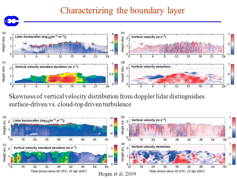 Characterizing the boundary layer Skewness of vertical velocity distribution from doppler lidar distinguishes surface-driven vs. cloud-top driven turb