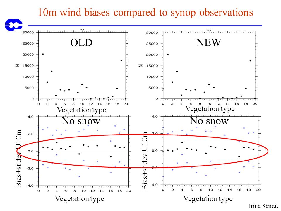 10m wind biases compared to synop observations OLD No snow NEW No snow Vegetation type Bias+st dev U10m Irina Sandu