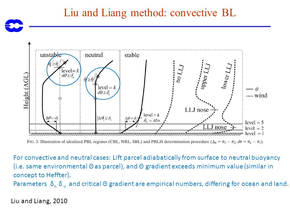 Liu and Liang method: convective BL Liu and Liang, 2010 For convective and neutral cases: Lift parcel adiabatically from surface to neutral buoyancy (