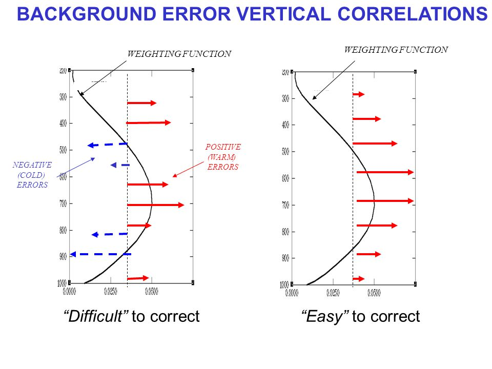 Difficult to correctEasy to correct BACKGROUND ERROR VERTICAL CORRELATIONS WEIGHTING FUNCTION POSITIVE (WARM) ERRORS NEGATIVE (COLD) ERRORS