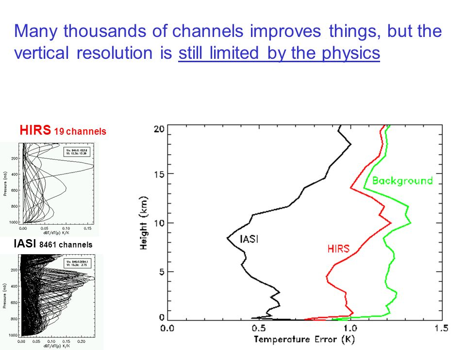 HIRS 19 channels IASI 8461 channels Many thousands of channels improves things, but the vertical resolution is still limited by the physics