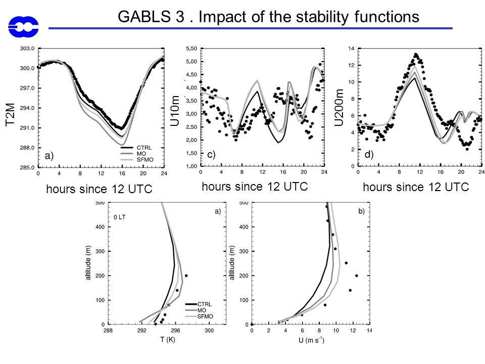 GABLS 3. Impact of the stability functions T2M hours since 12 UTC U200m U10m
