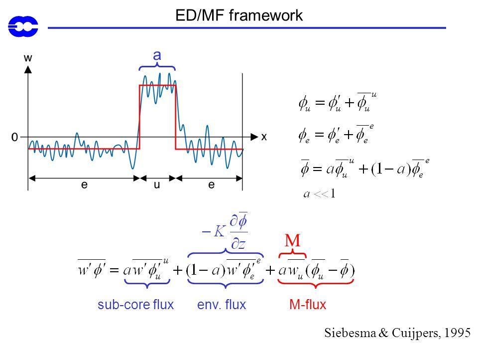 ED/MF framework a M M-fluxenv. fluxsub-core flux Siebesma & Cuijpers, 1995