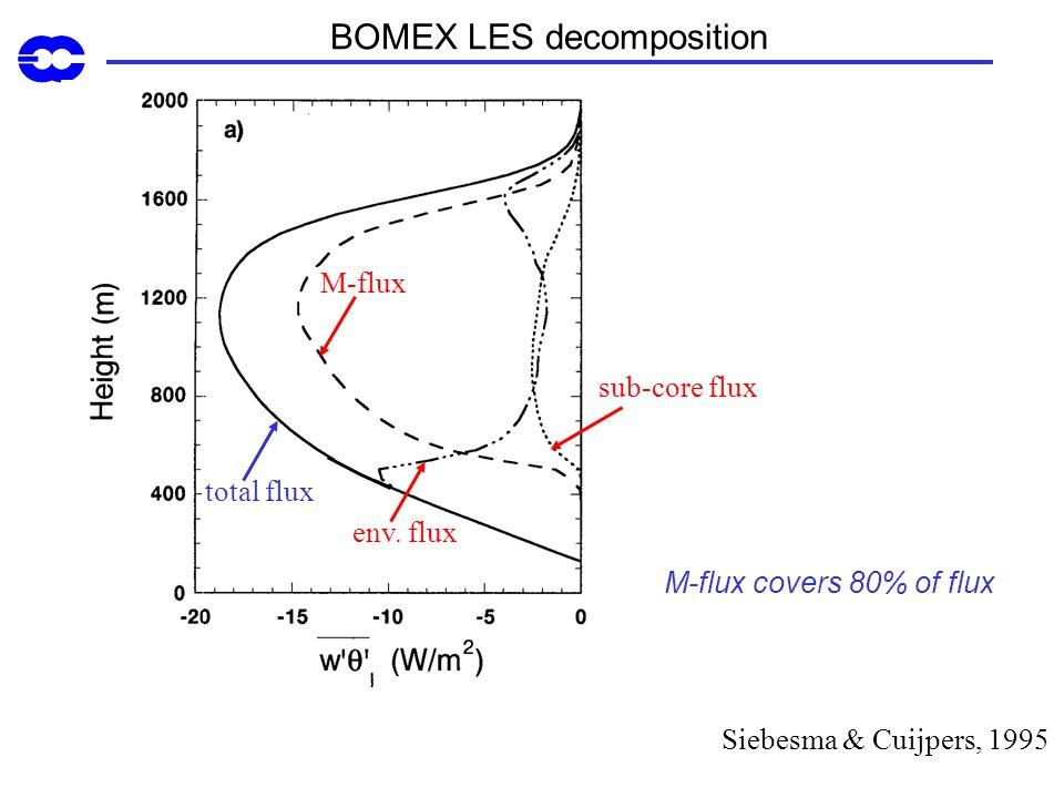 BOMEX LES decomposition total flux M-flux env. flux sub-core flux Siebesma & Cuijpers, 1995 M-flux covers 80% of flux