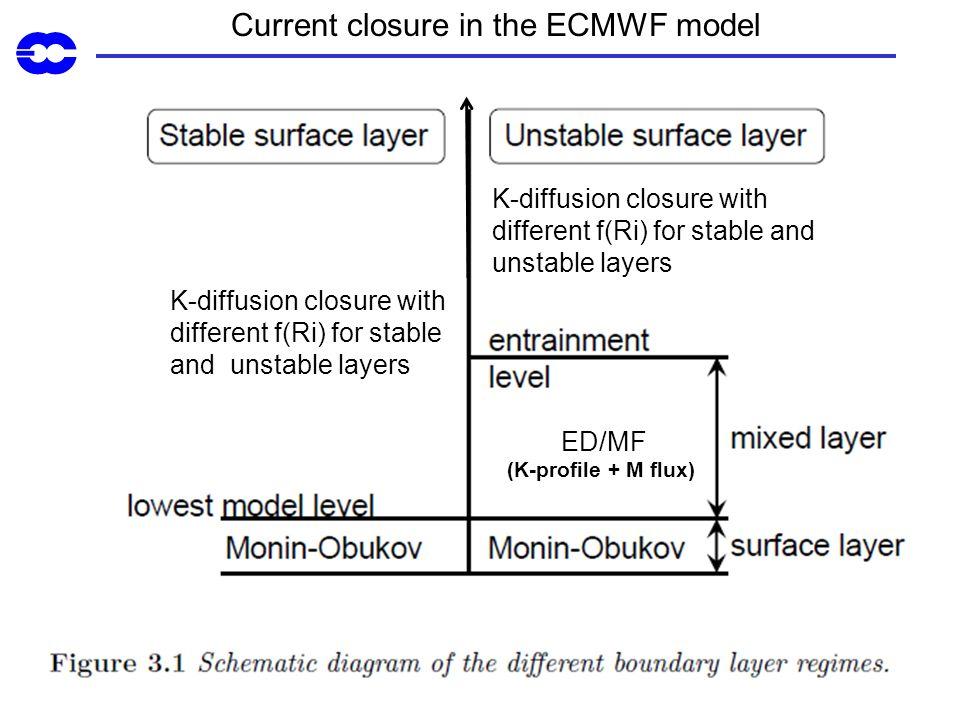 K-diffusion closure with different f(Ri) for stable and unstable layers K-diffusion closure with different f(Ri) for stable and unstable layers ED/MF