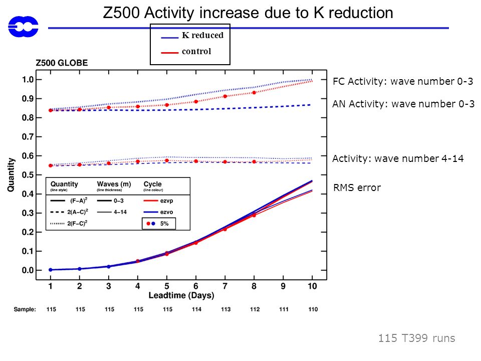 Z500 Activity increase due to K reduction FC Activity: wave number 0-3 115 T399 runs RMS error K reduced control AN Activity: wave number 0-3 Activity