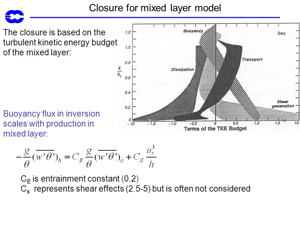 Closure for mixed layer model Buoyancy flux in inversion scales with production in mixed layer: C E is entrainment constant (0.2) C s represents shear