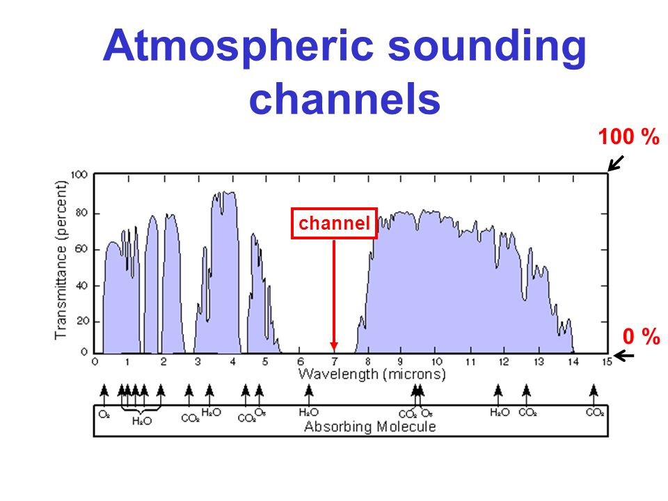 100 % 0 % channel Atmospheric sounding channels