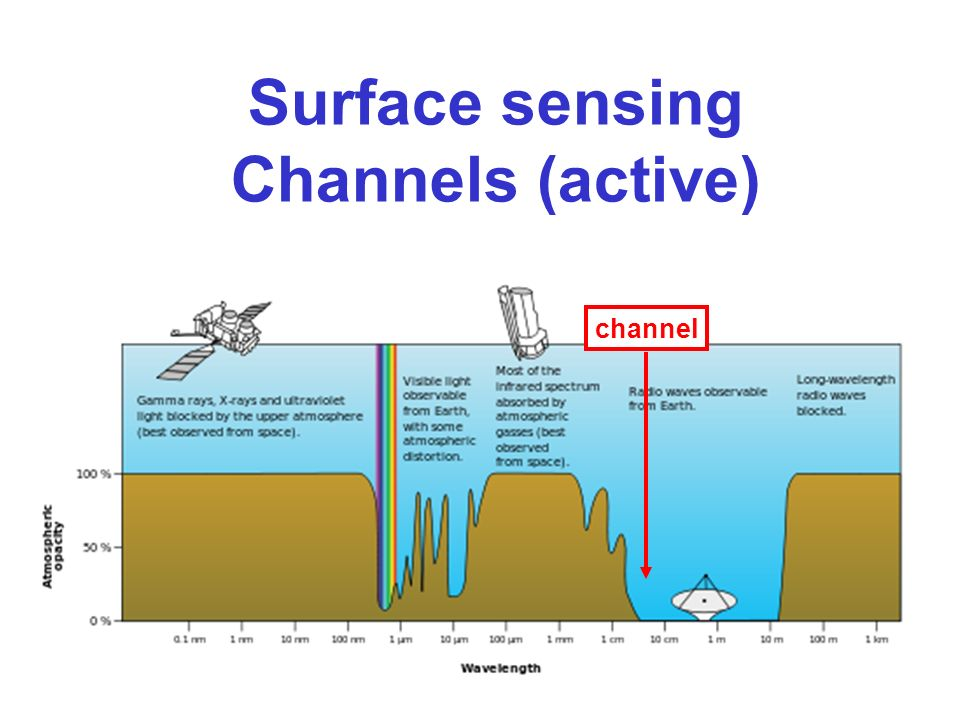 Surface sensing Channels (active) channel