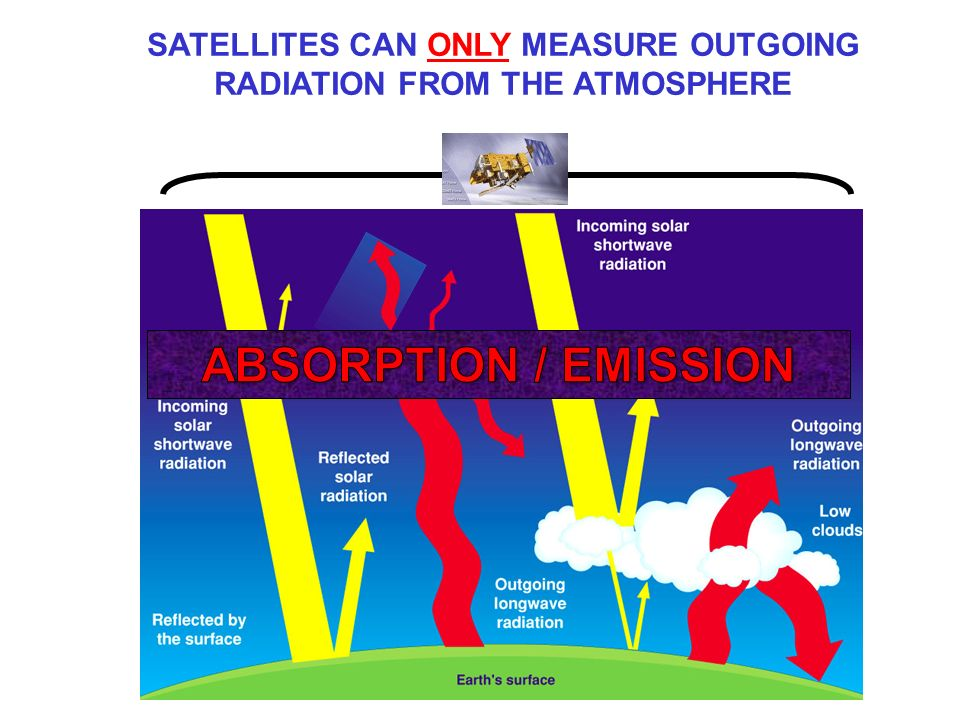 SATELLITES CAN ONLY MEASURE OUTGOING RADIATION FROM THE ATMOSPHERE