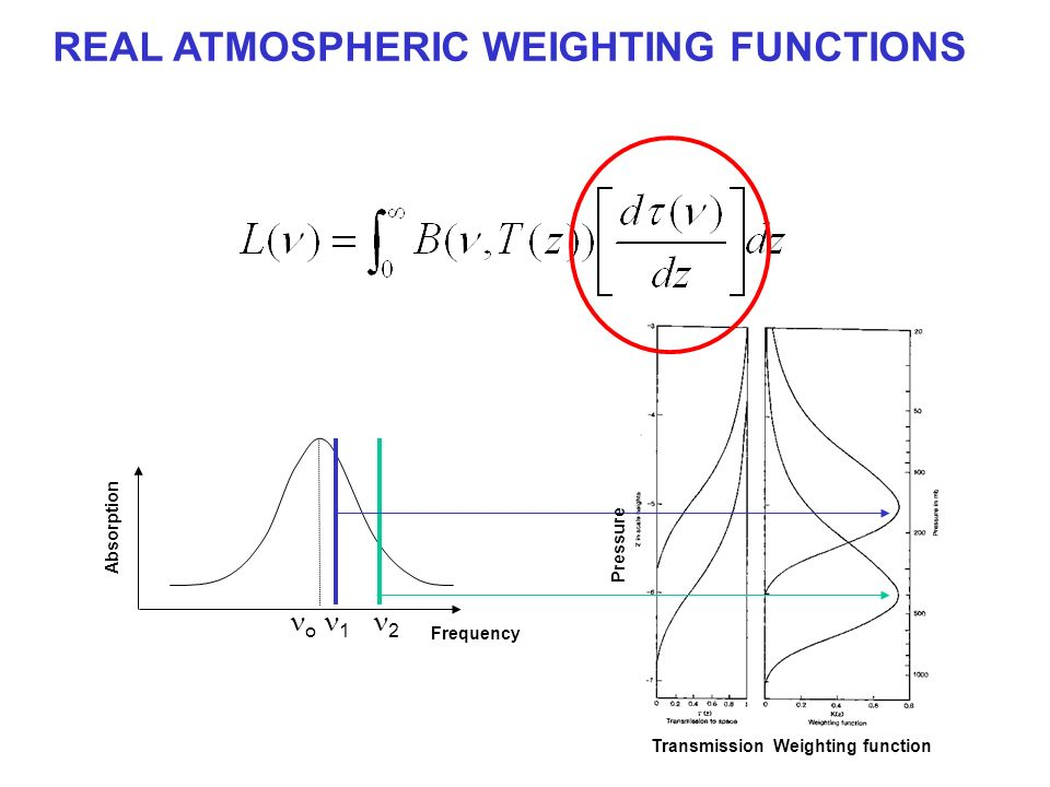 o 1 2 Absorption Frequency Transmission Weighting function Pressure REAL ATMOSPHERIC WEIGHTING FUNCTIONS