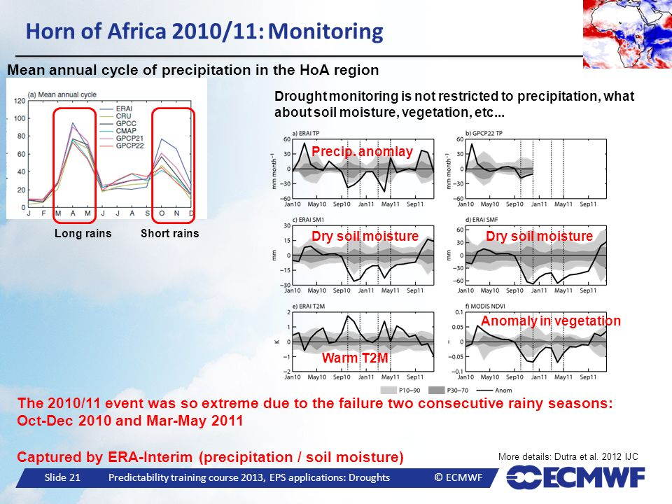 Slide 21 Predictability training course 2013, EPS applications: Droughts © ECMWF Horn of Africa 2010/11: Monitoring Mean annual cycle of precipitation