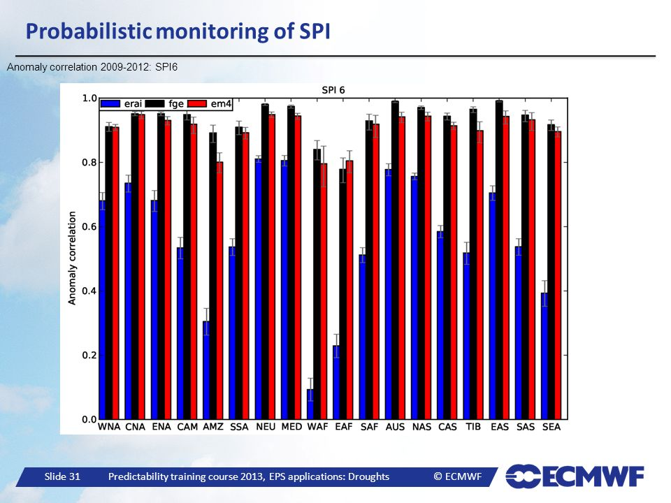 Slide 31 Predictability training course 2013, EPS applications: Droughts © ECMWF Probabilistic monitoring of SPI Anomaly correlation 2009-2012: SPI6