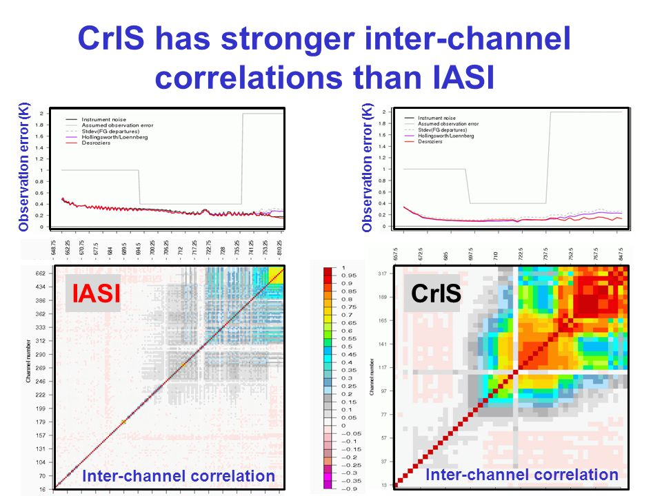 IASICrIS Inter-channel correlation Observation error (K) CrIS has stronger inter-channel correlations than IASI