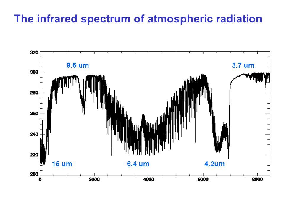 15 um4.2um6.4 um 9.6 um3.7 um The infrared spectrum of atmospheric radiation