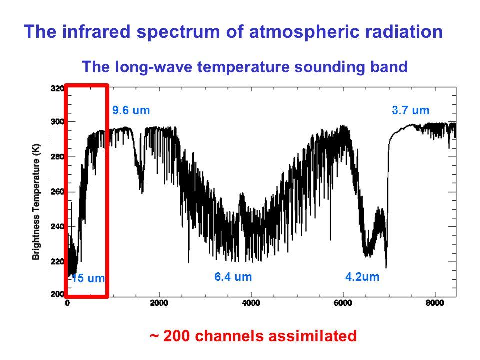 15 um 4.2um6.4 um 9.6 um3.7 um The infrared spectrum of atmospheric radiation The long-wave temperature sounding band ~ 200 channels assimilated