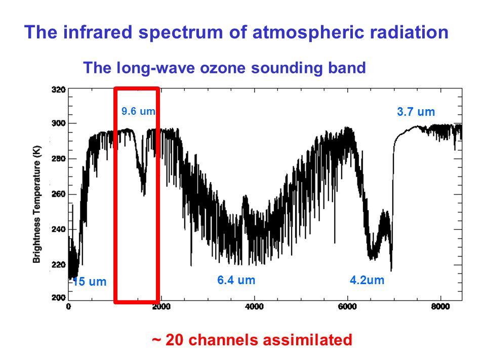 15 um 4.2um6.4 um 9.6 um 3.7 um The infrared spectrum of atmospheric radiation The long-wave ozone sounding band ~ 20 channels assimilated