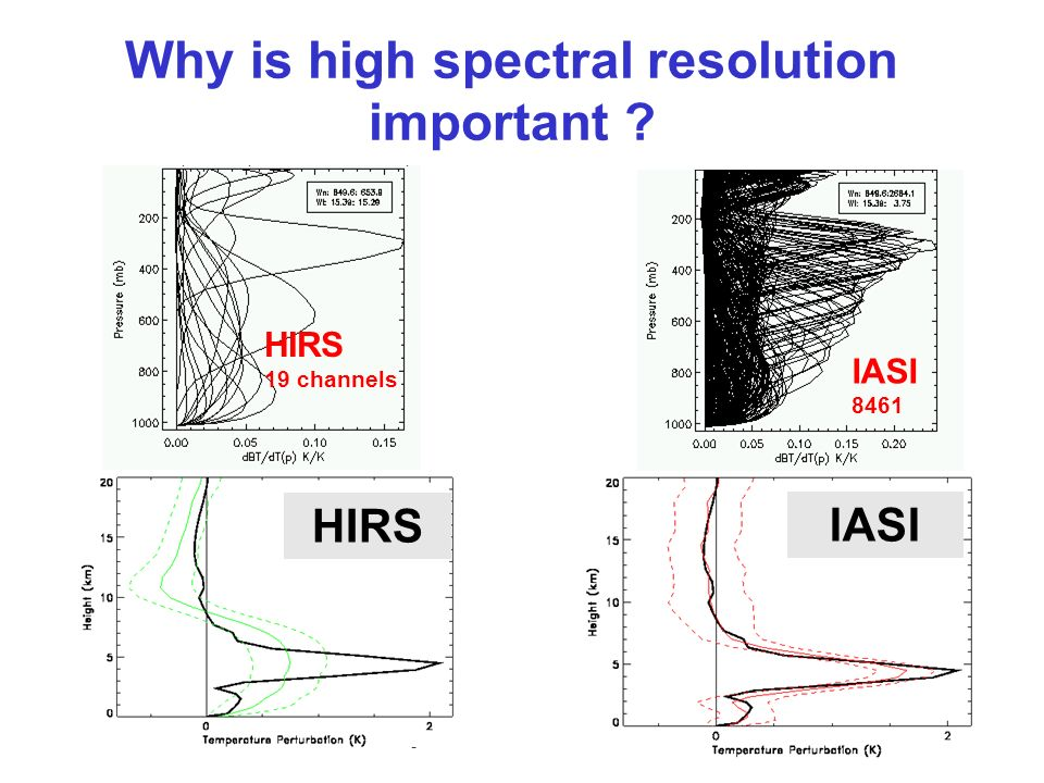 IASI HIRS Why is high spectral resolution important ? HIRS 19 channels IASI 8461