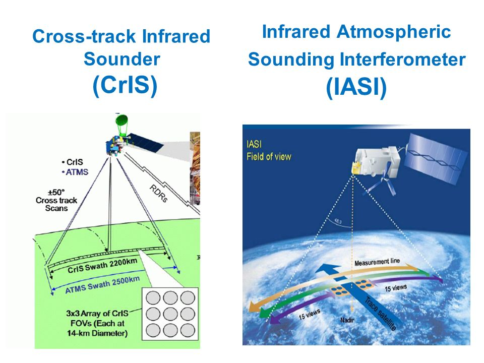AMBIGUITY WITH SURFACE AND CLOUDS By placing sounding channels in parts of the spectrum where the absorption is weak we obtain temperature (and humidity) information from the lower troposphere (low peaking weighting functions).