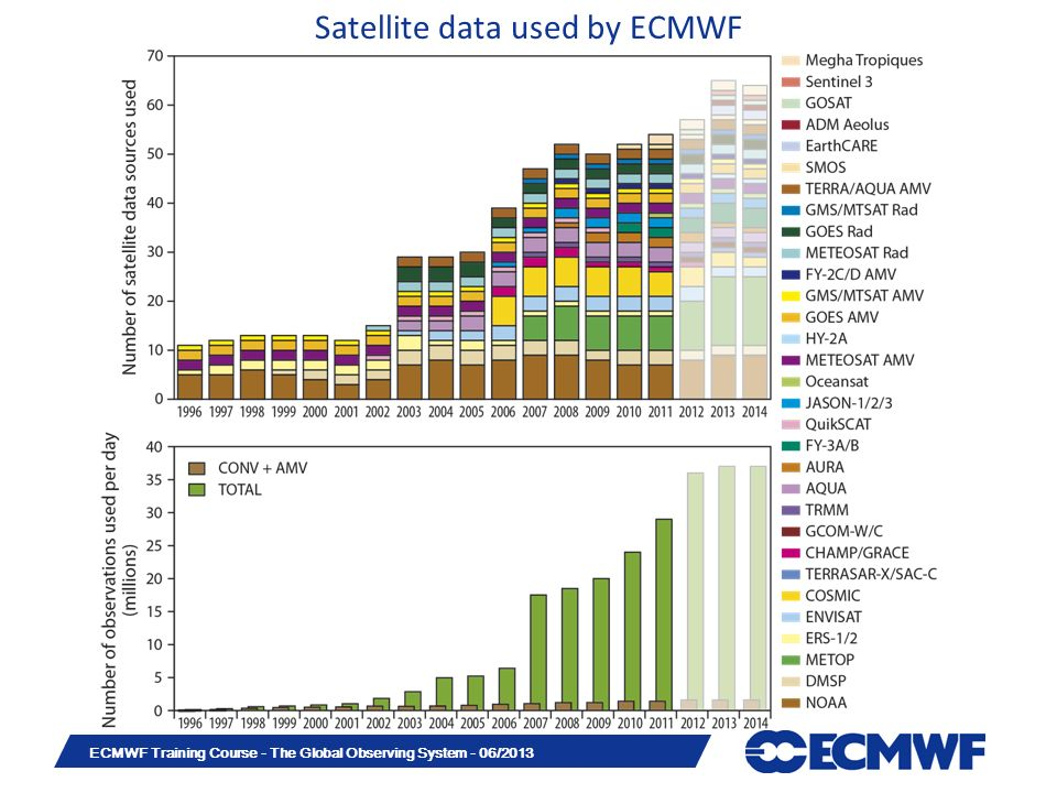 Slide 4 ECMWF Training Course - The Global Observing System - 06/2013 Satellite data used by ECMWF