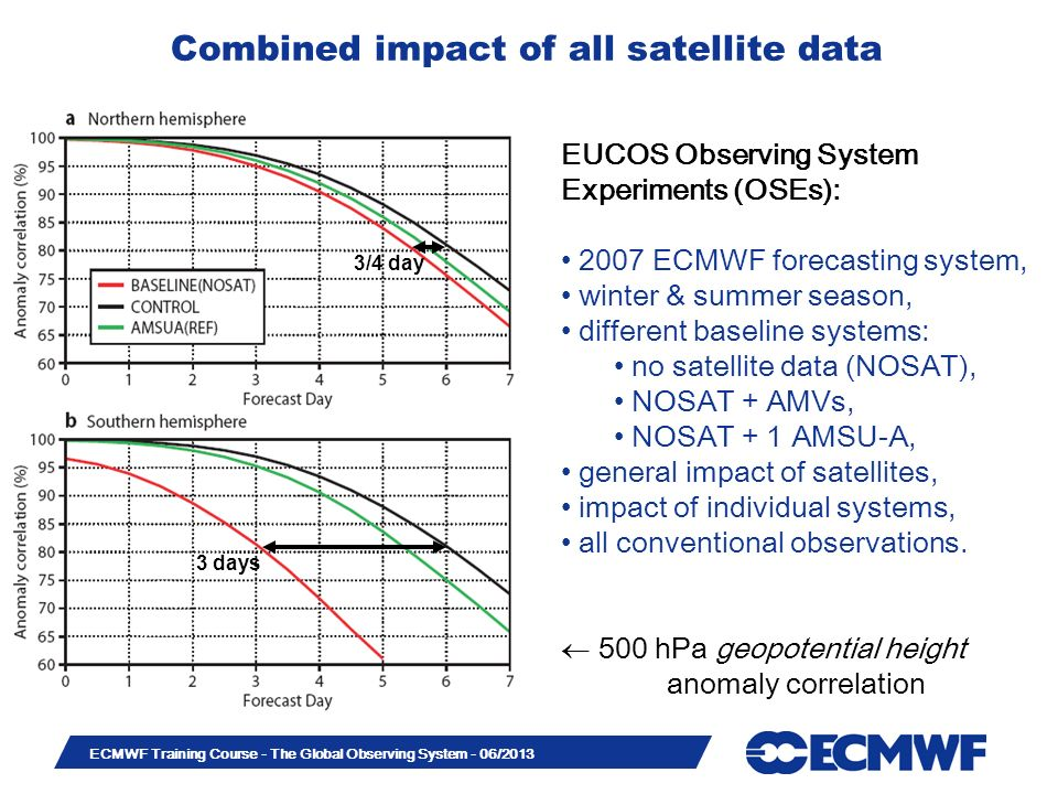 Slide 6 ECMWF Training Course - The Global Observing System - 06/2013 Combined impact of all satellite data EUCOS Observing System Experiments (OSEs):
