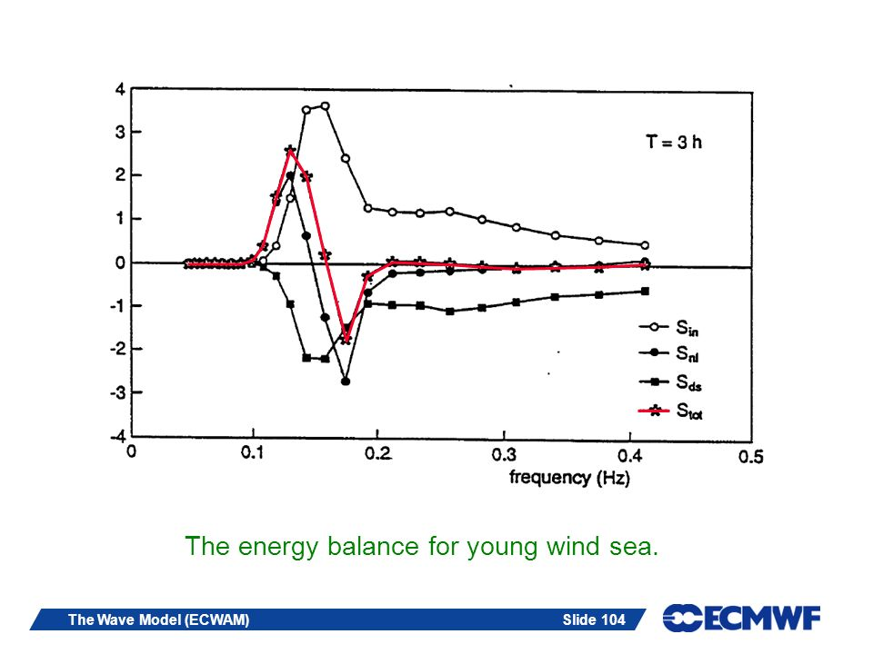 Slide 104The Wave Model (ECWAM) The energy balance for young wind sea.