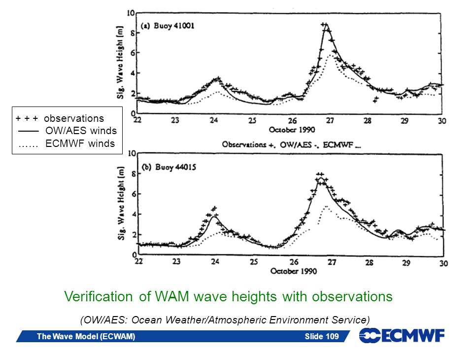 Slide 109The Wave Model (ECWAM) Verification of WAM wave heights with observations + + + observations OW/AES winds …… ECMWF winds (OW/AES: Ocean Weath