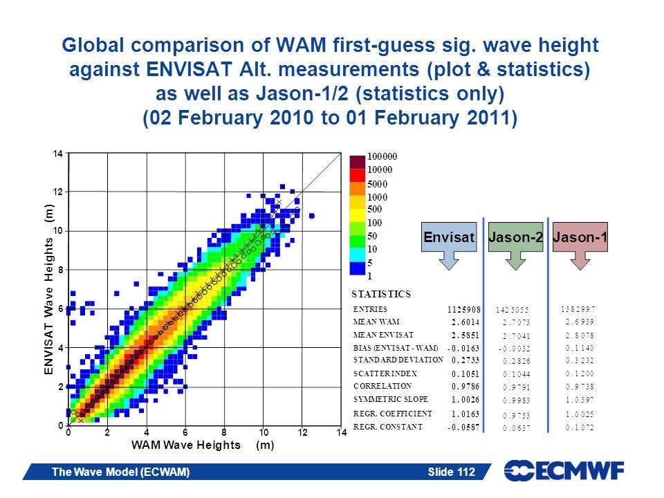 Slide 112The Wave Model (ECWAM) Global comparison of WAM first-guess sig. wave height against ENVISAT Alt. measurements (plot & statistics) as well as
