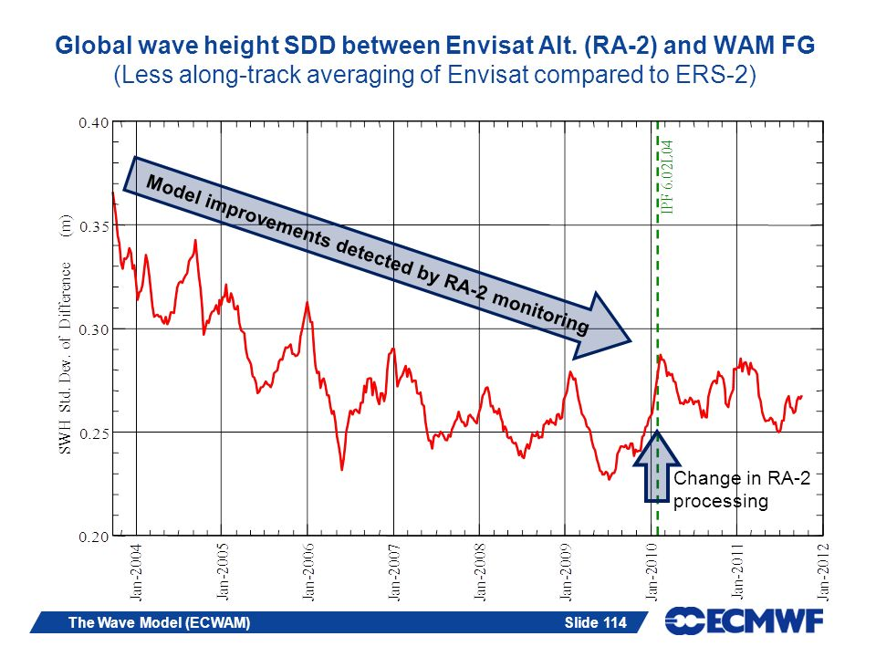 Slide 114 Model improvements detected by RA-2 monitoring Change in RA-2 processing The Wave Model (ECWAM) Global wave height SDD between Envisat Alt.