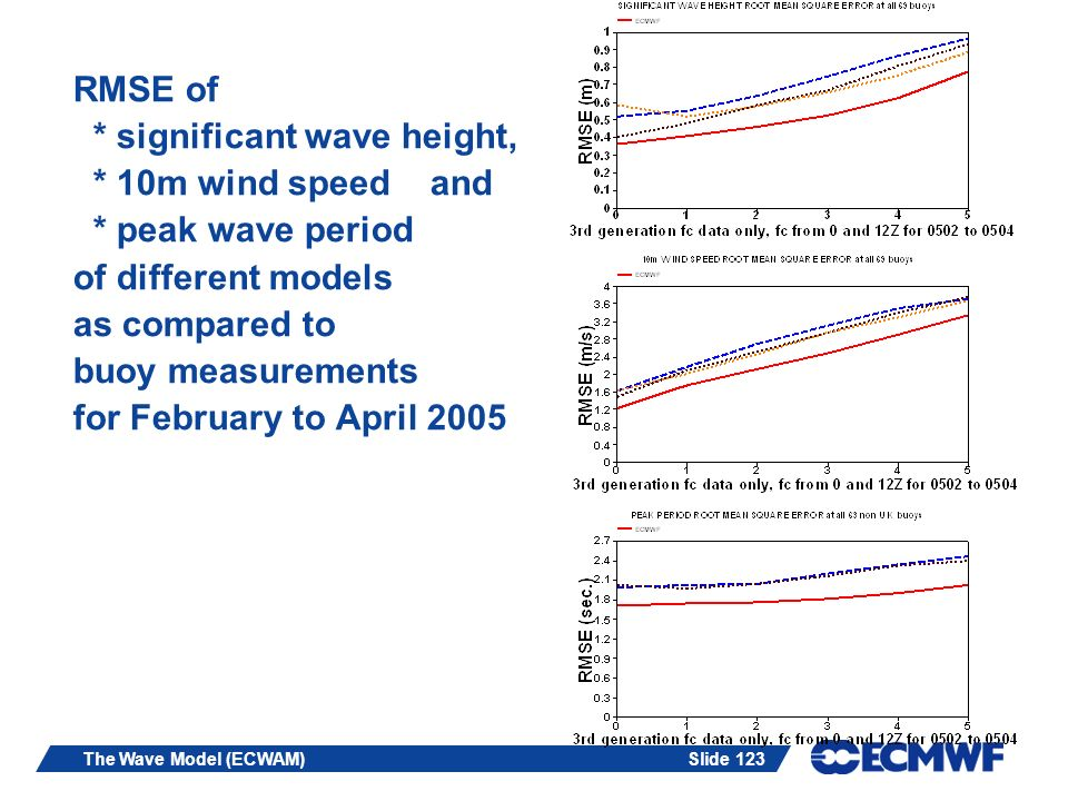 Slide 123The Wave Model (ECWAM) RMSE of * significant wave height, * 10m wind speed and * peak wave period of different models as compared to buoy mea