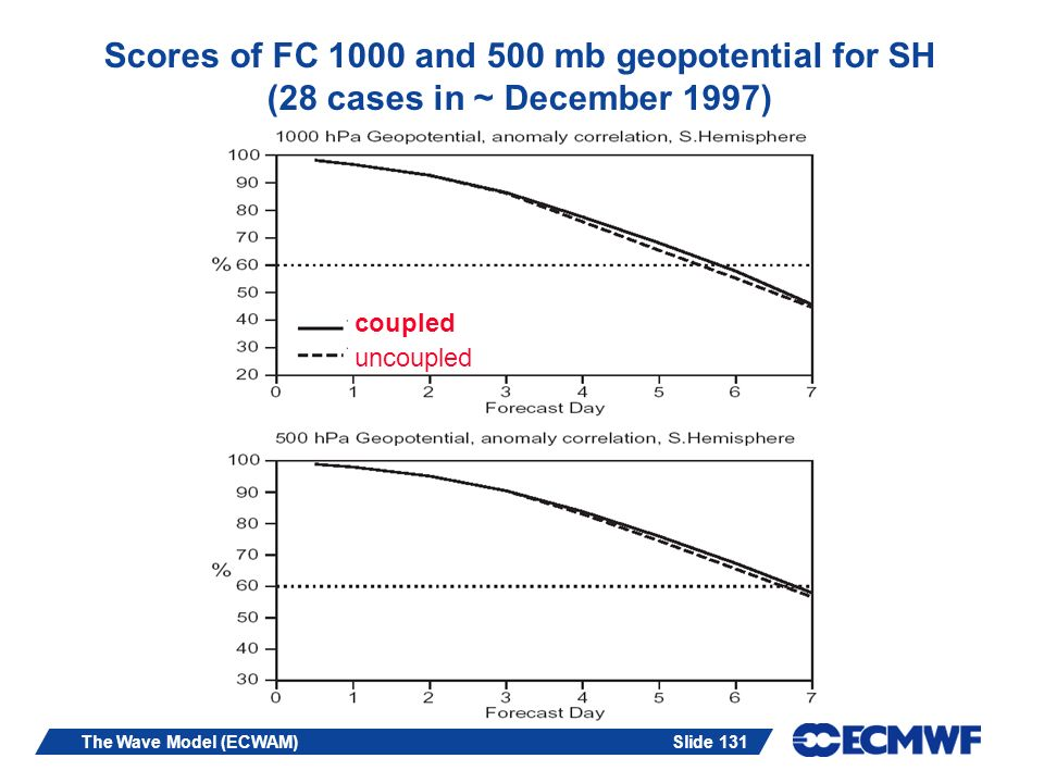 Slide 131The Wave Model (ECWAM) Scores of FC 1000 and 500 mb geopotential for SH (28 cases in ~ December 1997) coupled uncoupled