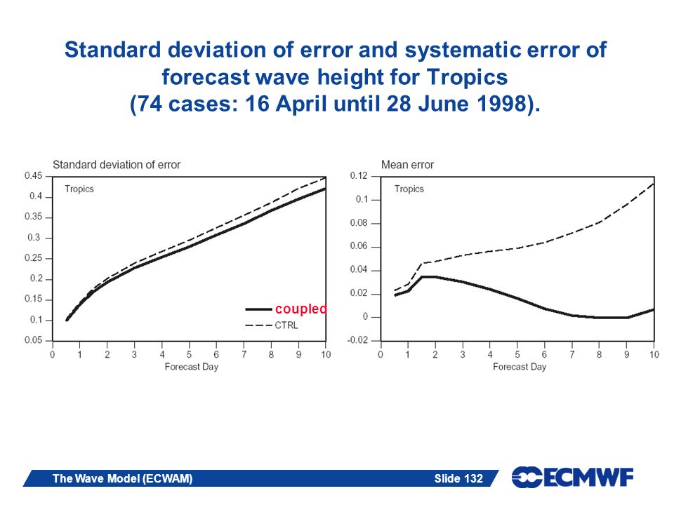 Slide 132The Wave Model (ECWAM) Standard deviation of error and systematic error of forecast wave height for Tropics (74 cases: 16 April until 28 June 1998).
