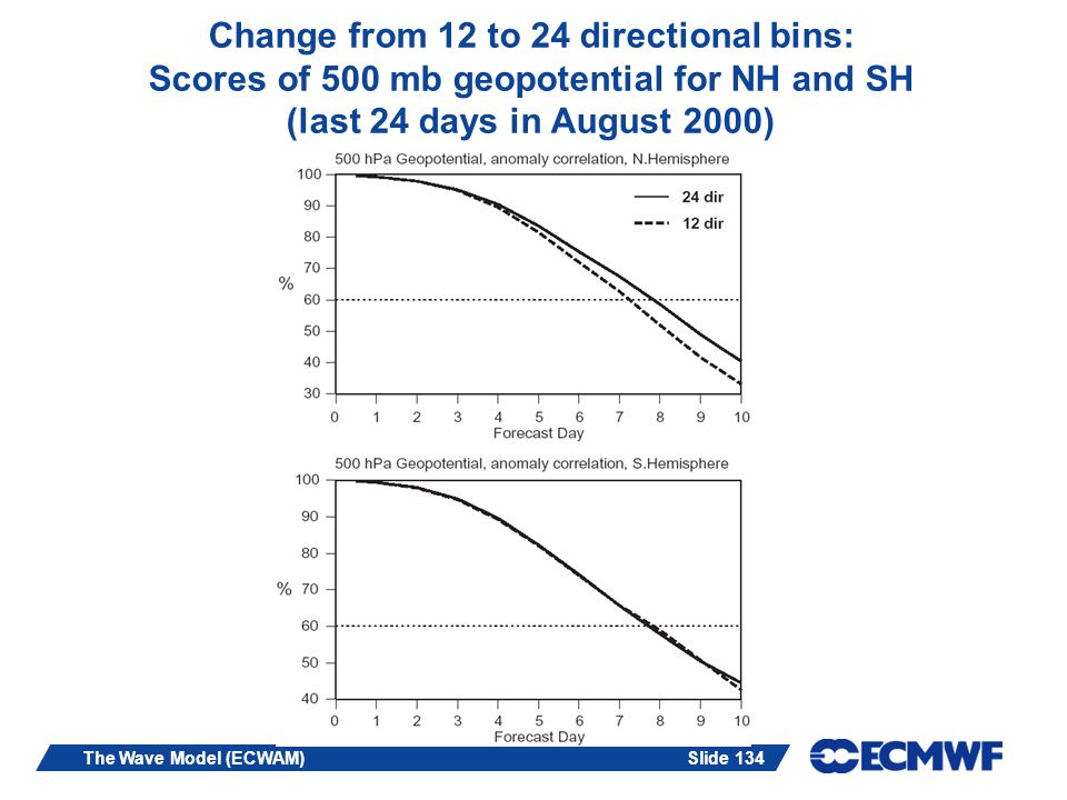 Slide 134The Wave Model (ECWAM) Change from 12 to 24 directional bins: Scores of 500 mb geopotential for NH and SH (last 24 days in August 2000)